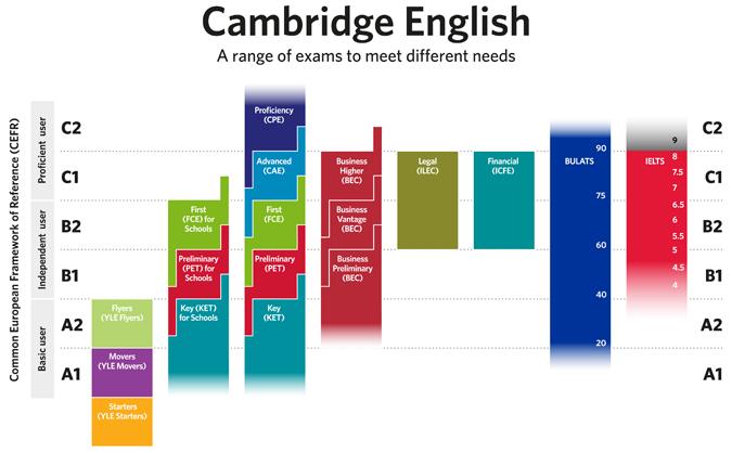 cambridge_english_exams_and_the_cefr-1