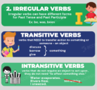 regular or irregular verb, transitive or intransitive